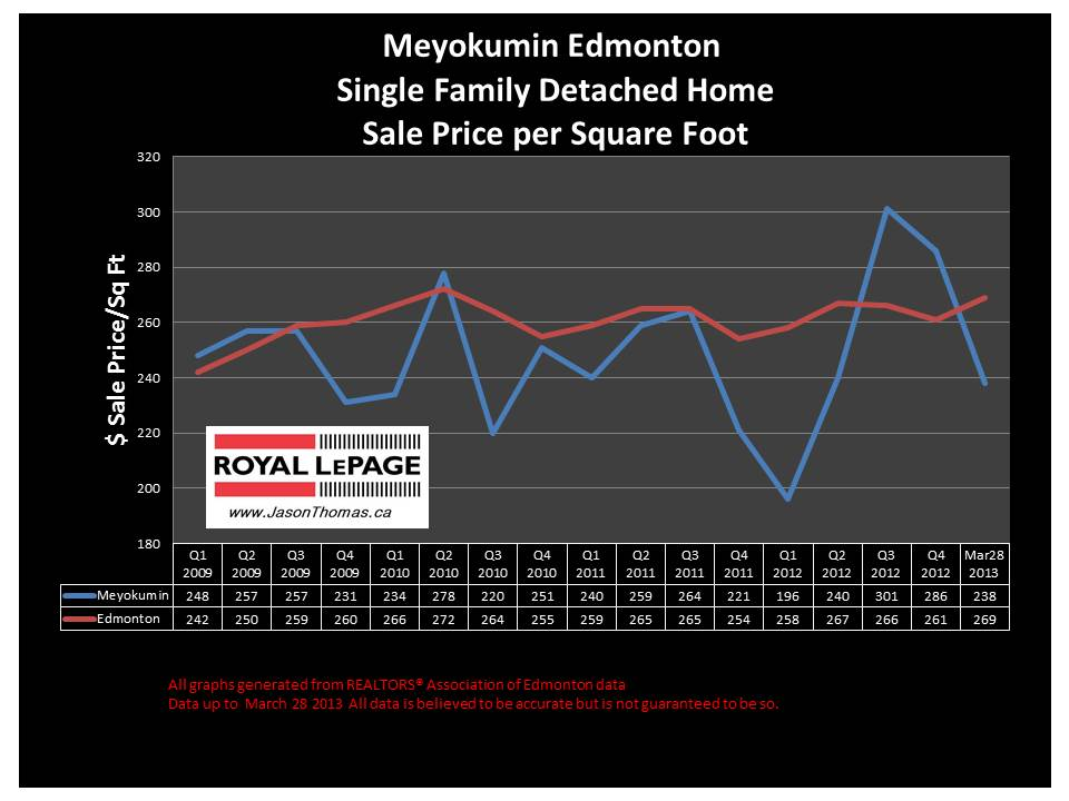 Meyokumin home sale prices