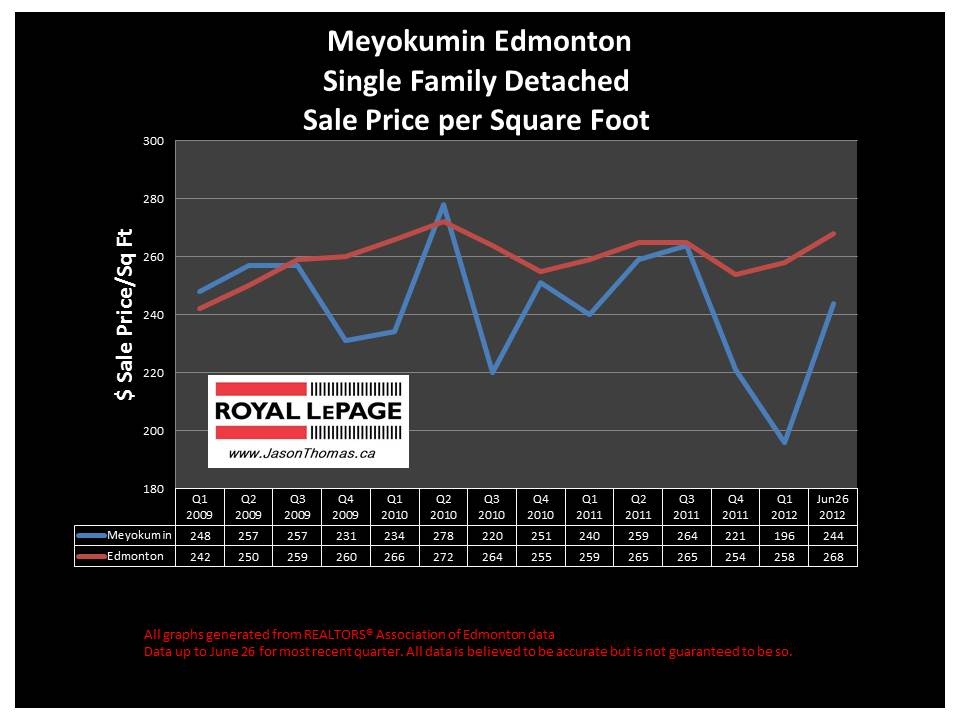 Meyokumin Millwoods Real Estate house sale prices