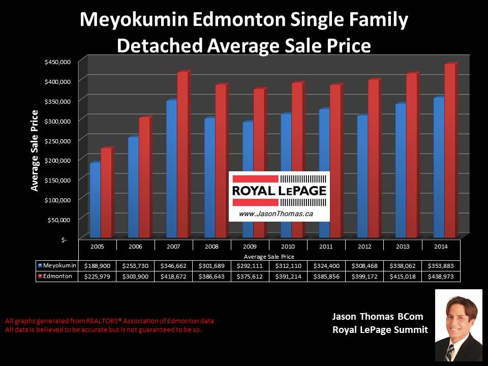 Meyokumin Mill Woods average sale price