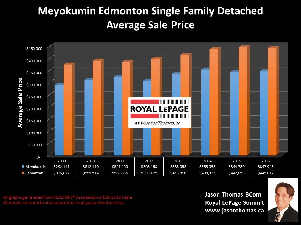 Meyokumin Mill Woods home sold price graph in Edmonton