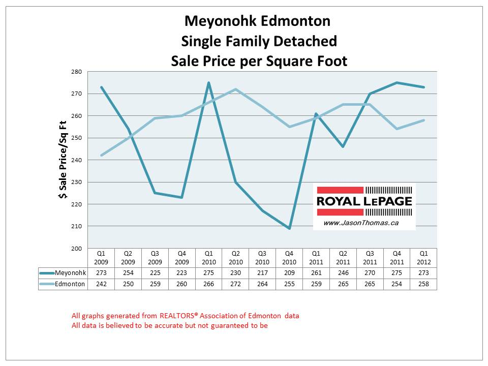 Meyonohk Millwoods edmonton real estate sale price graph