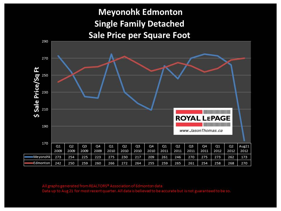 Meyonohk Millwoods real estate house sale price graph