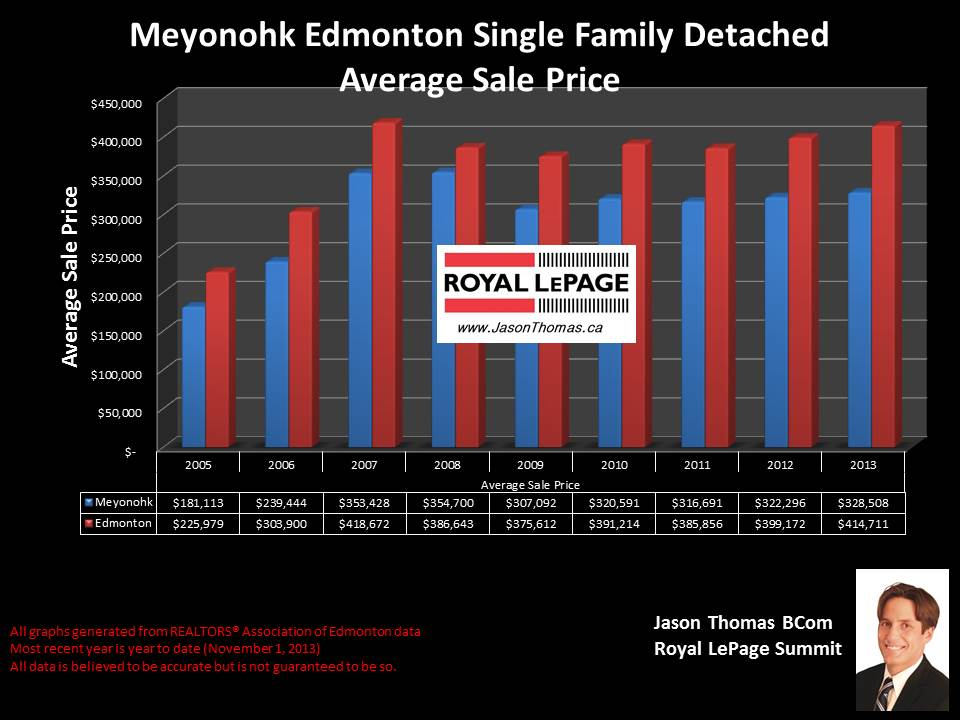 Meyonohk Edmonton average home sale price graph 2005-2013
