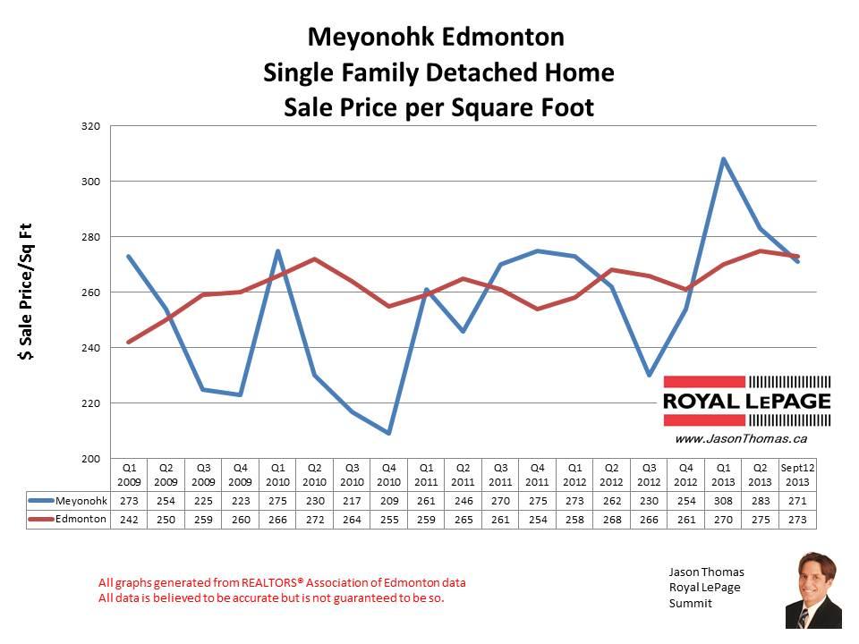 Meyonohk Millwoods Home sales