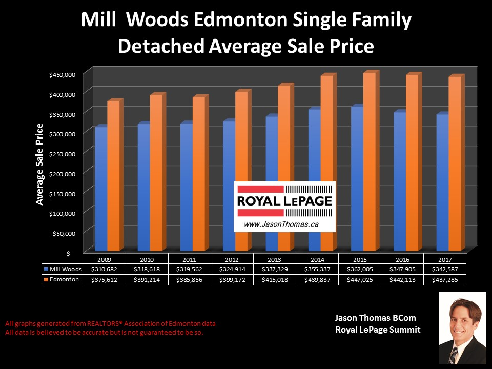 Millwoods home sale price graph in edmonton