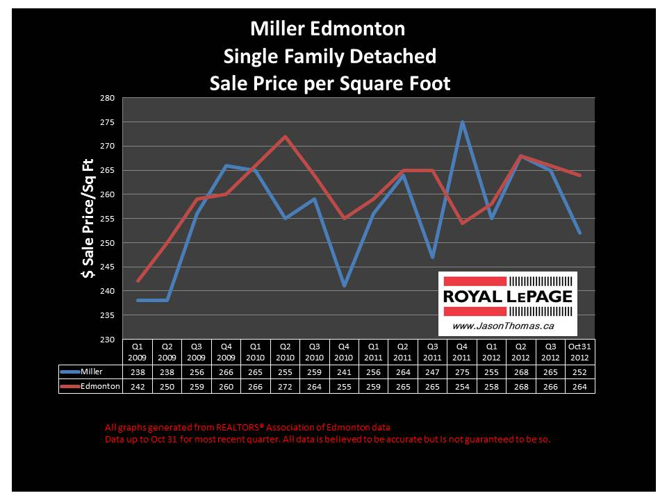 Miller Edmonton home sale price chart