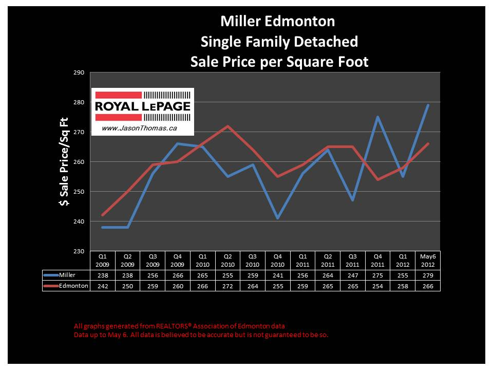 Miller northeast edmonton real estate