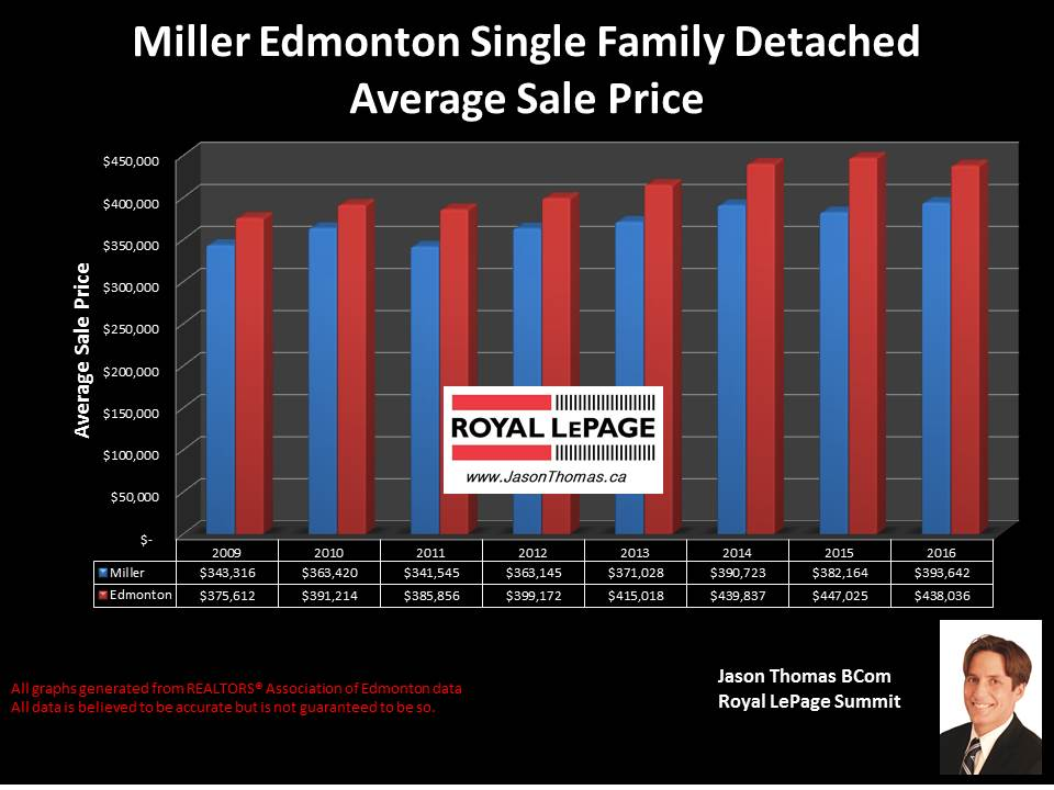 Miller Home Selling price graph