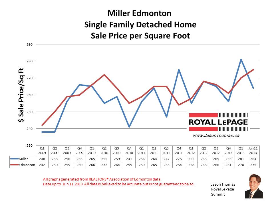 Miller home sale prices