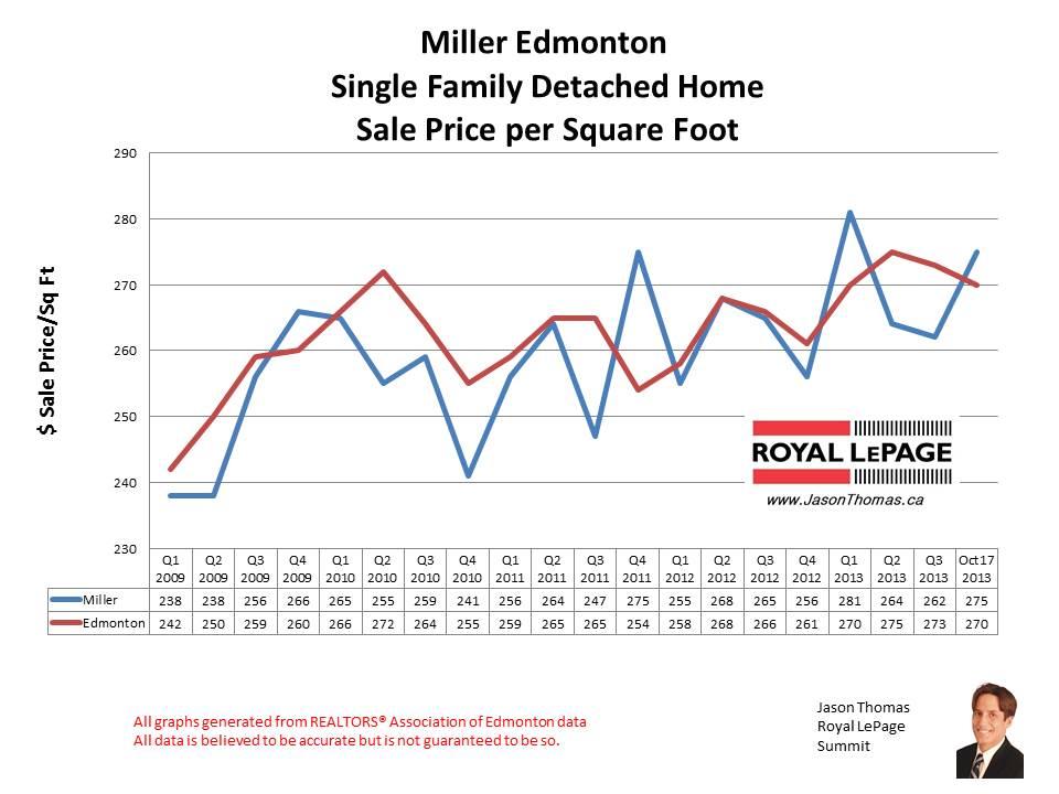 Miller home sales