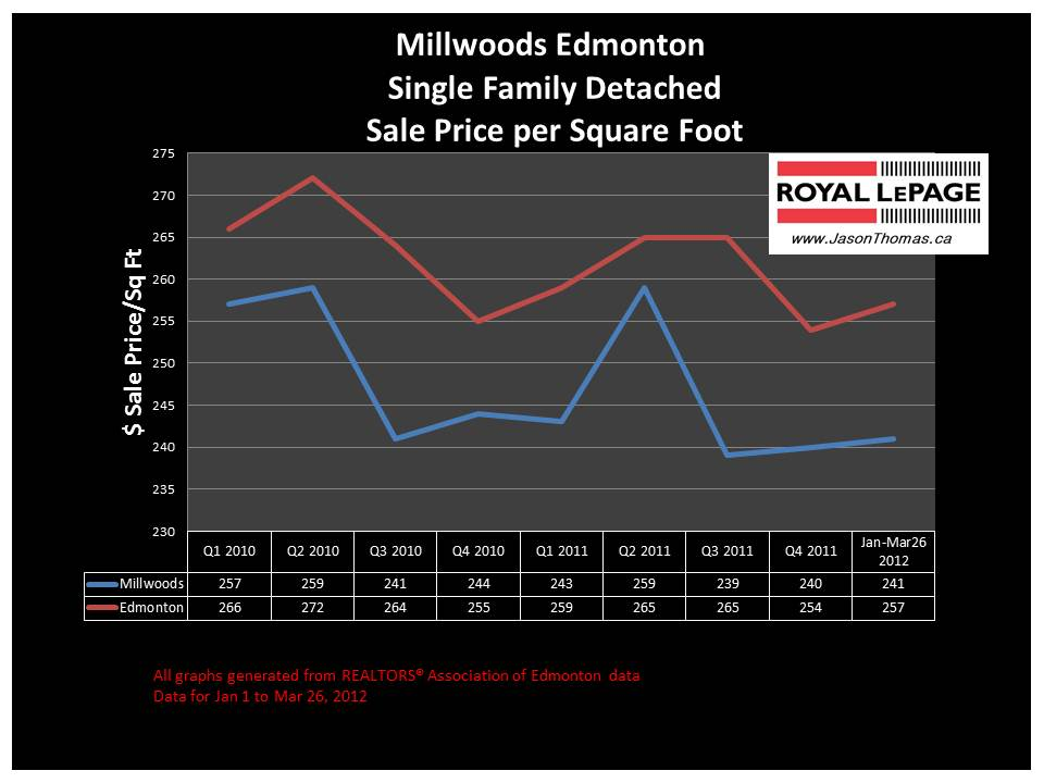mill woods edmonton real estate price graph