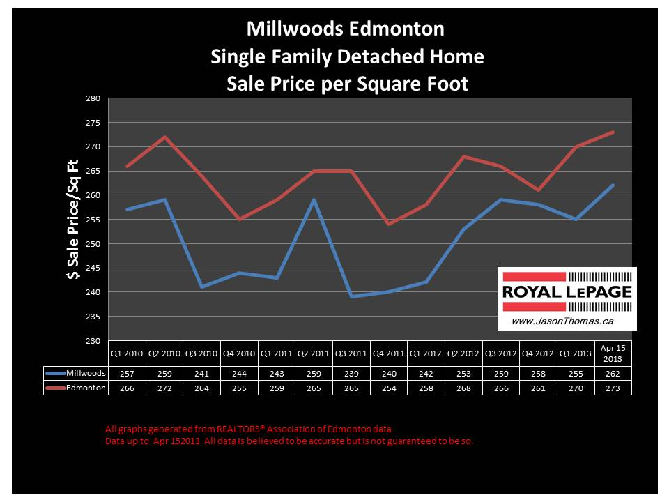 Millwoods Home Sale Prices