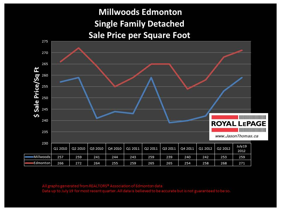 Millwoods real estate house sale price graph