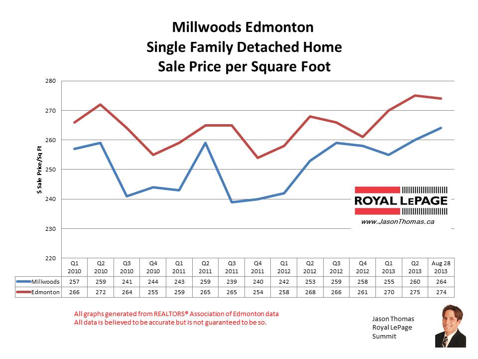 Millwoods Real Estate Sale Prices