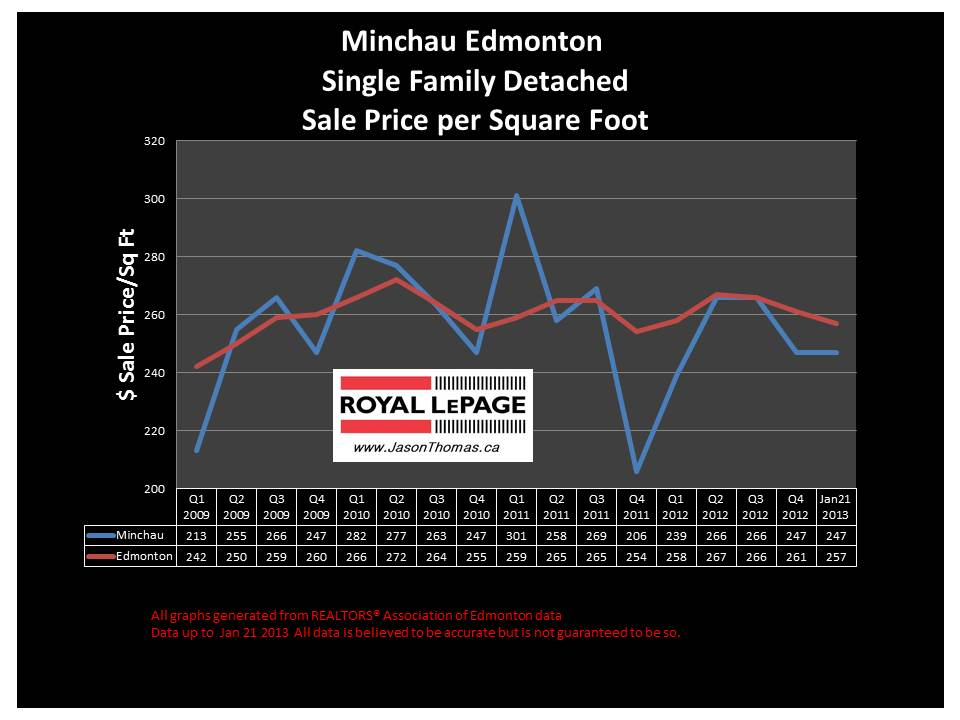 Minchau millwoods home sale price 2013