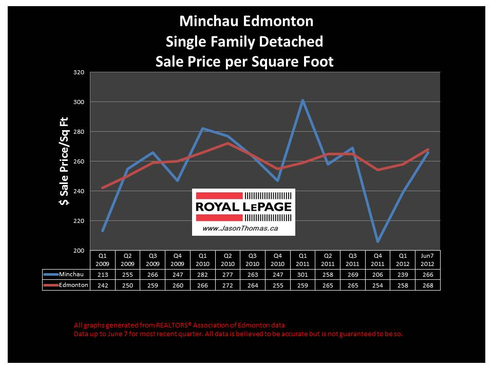 Minchau Millwoods real estate average sale price graph