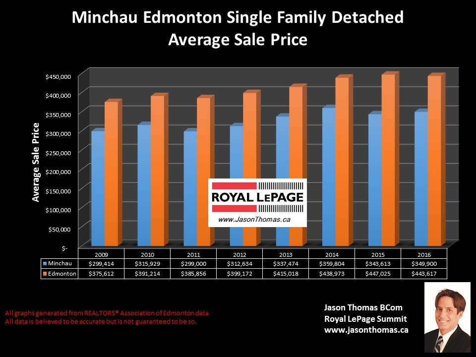 Minchau Home sale price graph in Edmonton