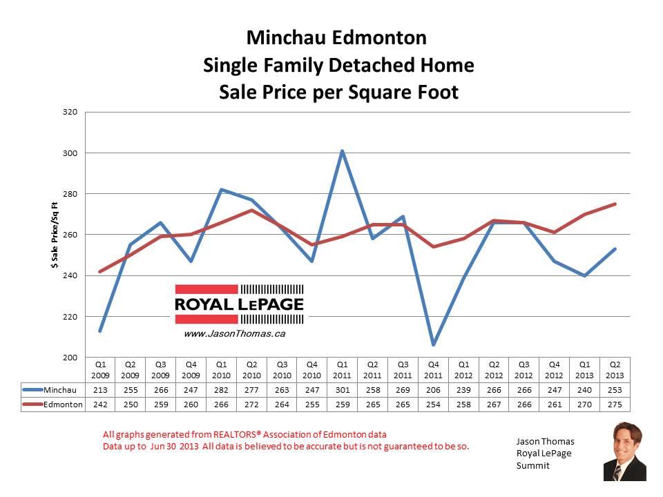 Minchau millwoods real estate sale prices