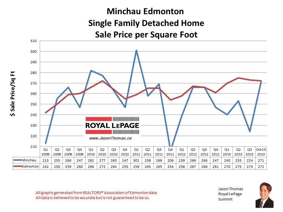 Minchau Millwoods home sales