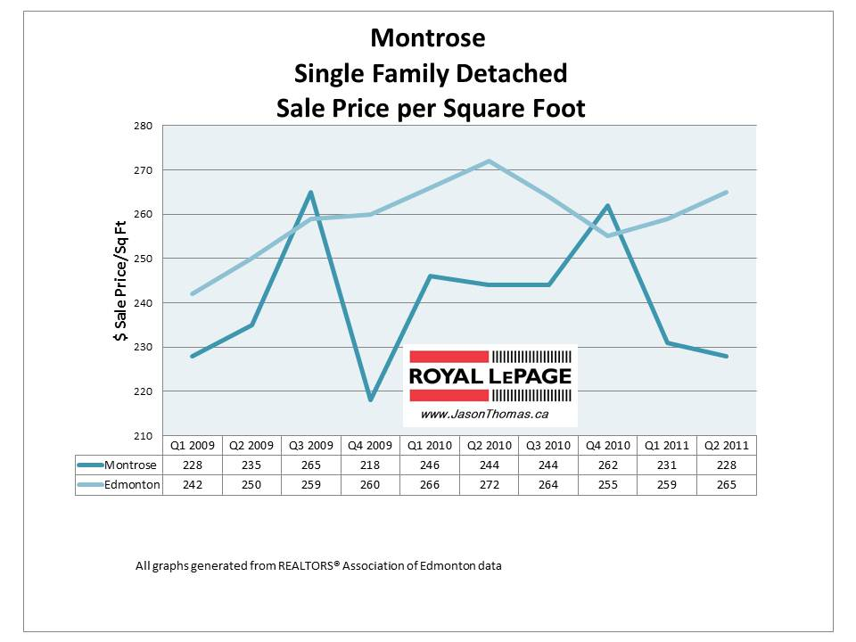 Montrose Edmonton Real Estate Home sale price 2011 graph