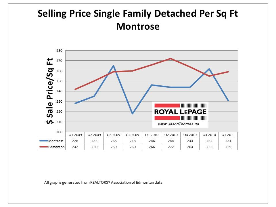 Montrose edmonton real estate average sale price per square foot 2011