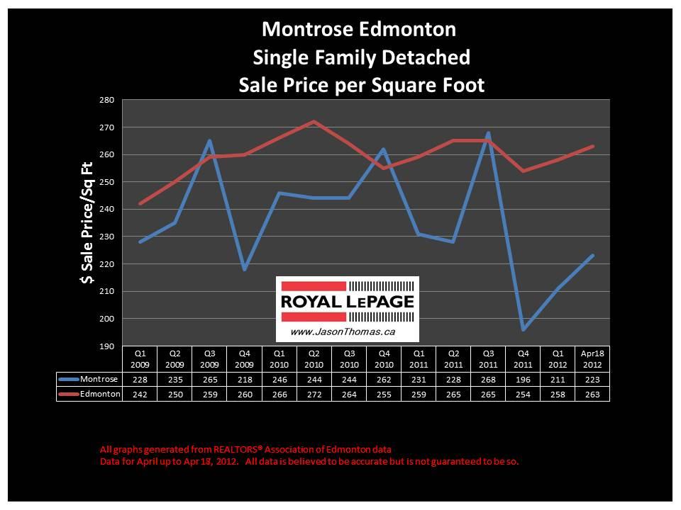 Montrose Edmonton real estate average house sale price