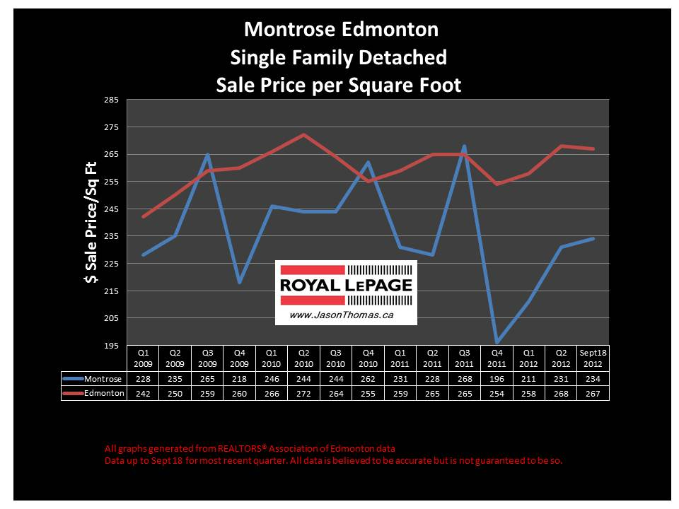 Montrose real estate sale price chart