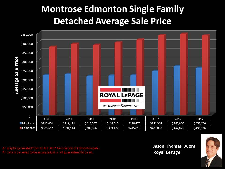 Montrose Home Sold prices in Edmonton graph