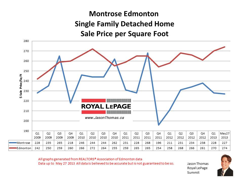 Montrose Home Sale Prices
