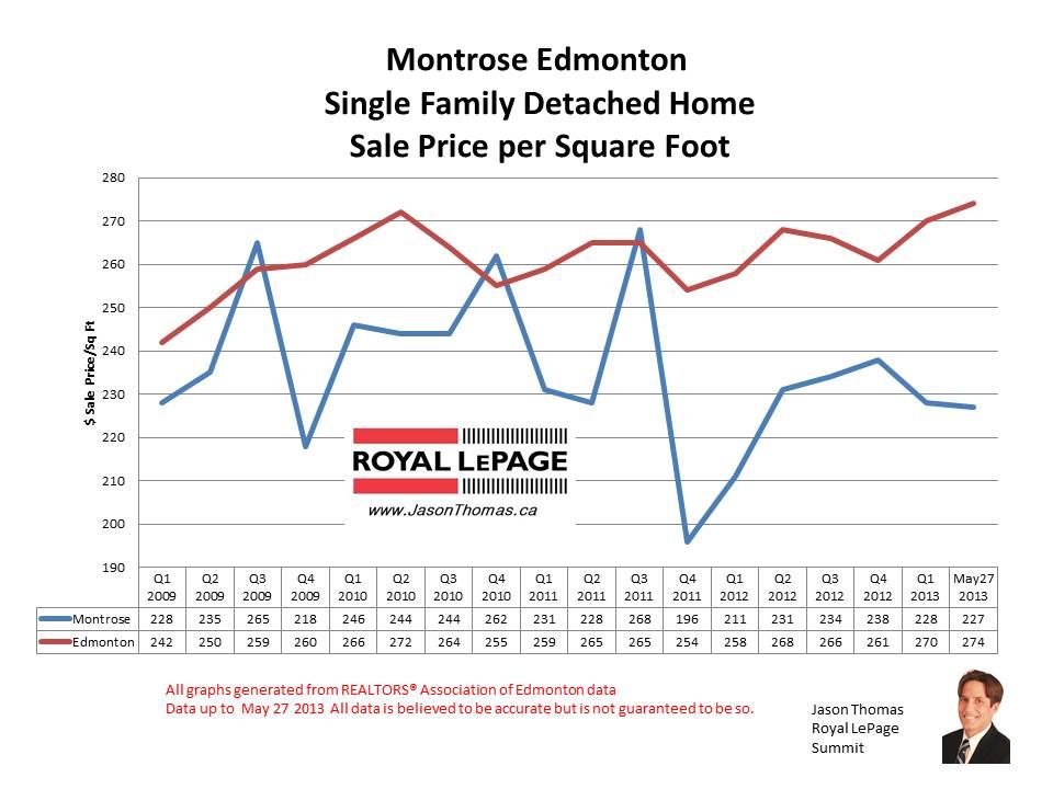 Montrose Home Sale Prices