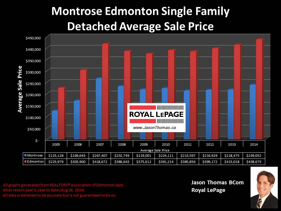 Montrose homes for sale