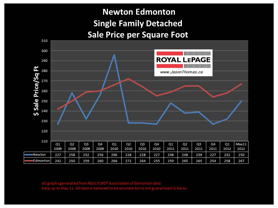 Newton northeast edmonton real estate sold prices