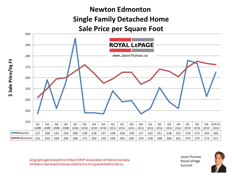 Newton Edmonton home sales
