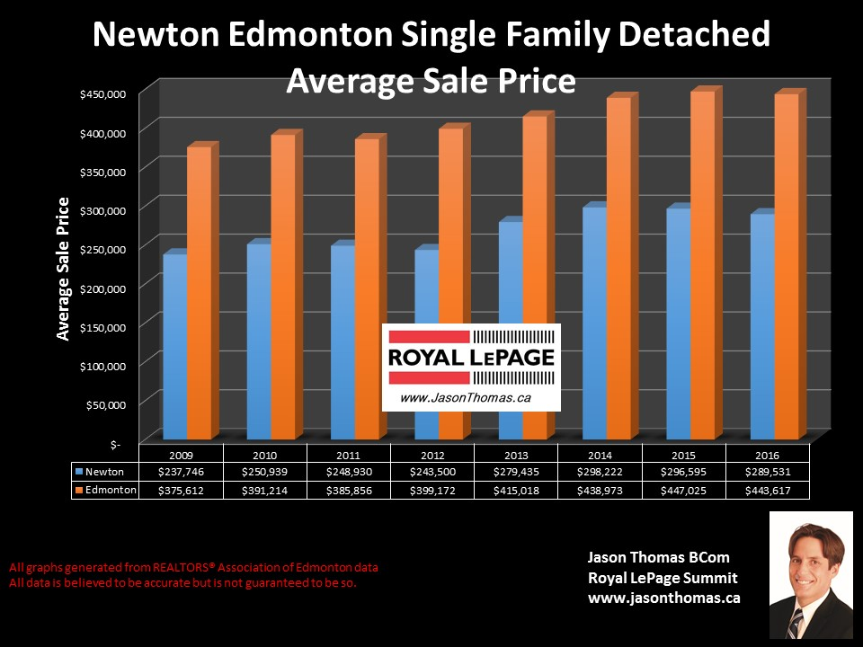 Newton homes sale prices in northeast edmonton