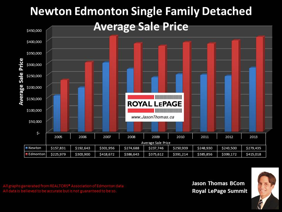 newton Edmonton homes for sale