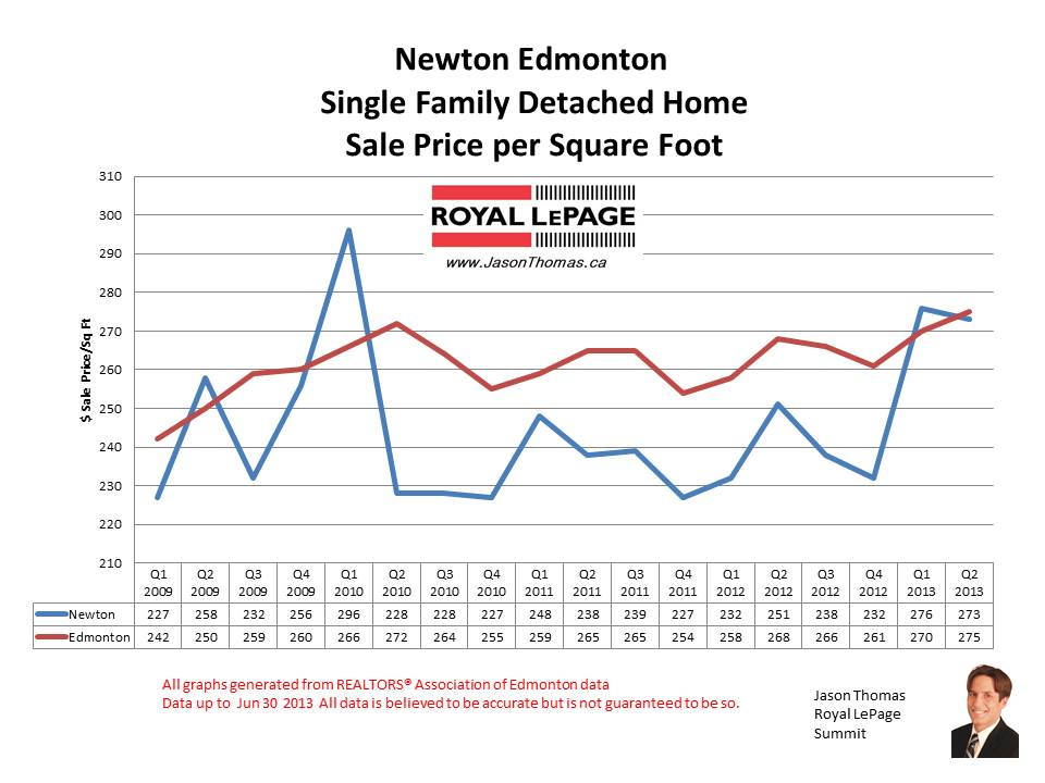 Newton real estate sale prices