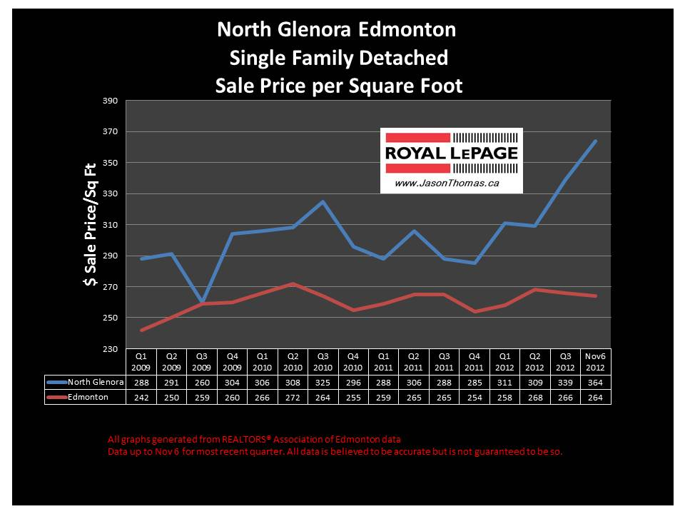 North Glenora home sale price graph
