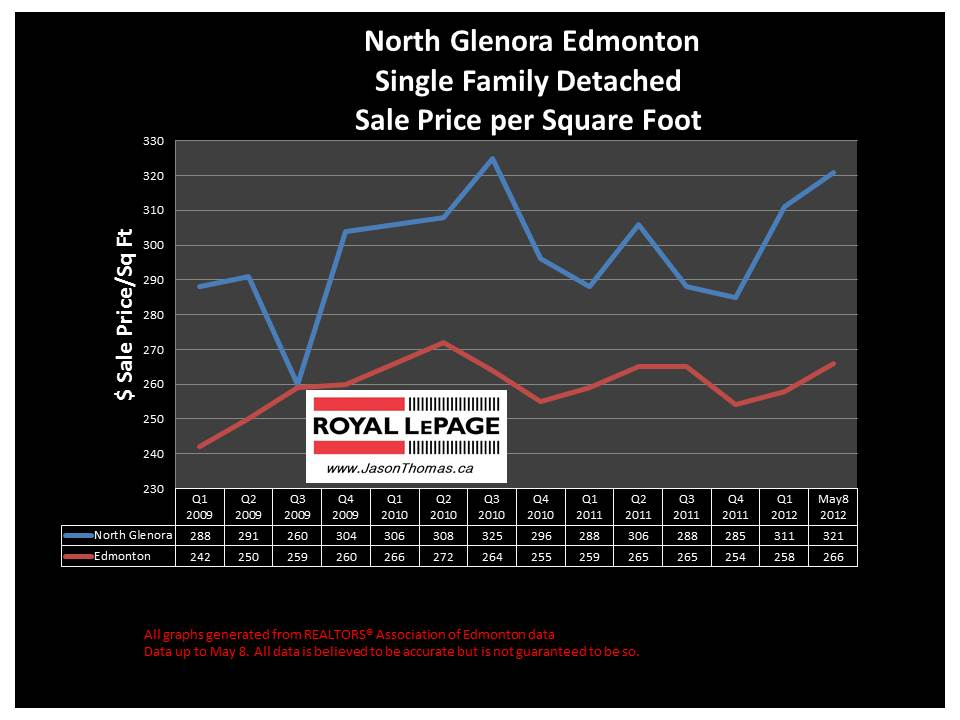 North Glenora real estate average sale price graph