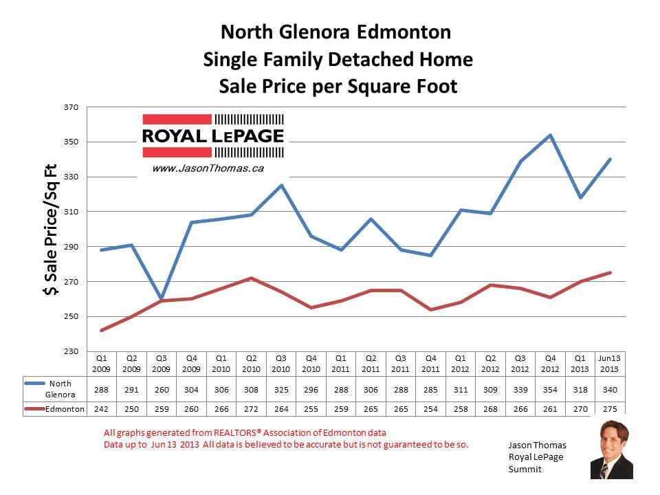 North Glenora edmonton home sale prices