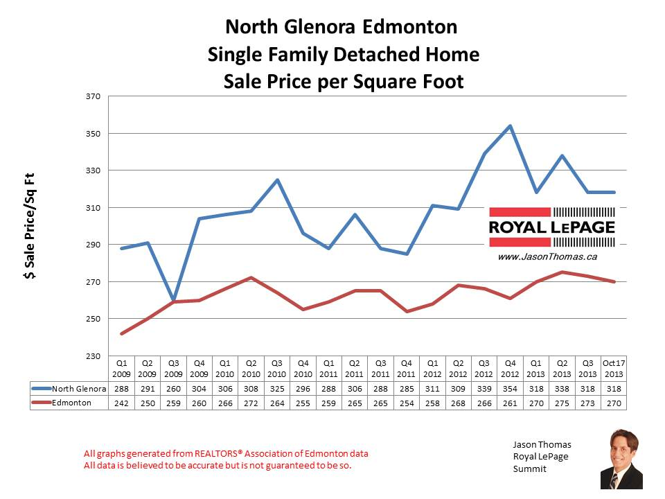 North Glenora home sales