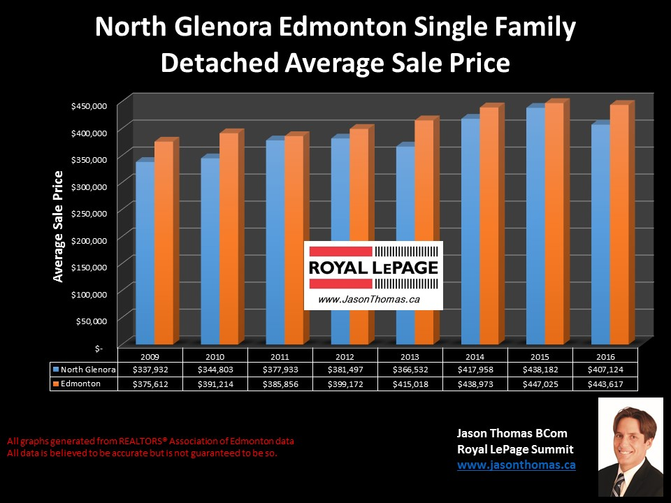 North Glenora homes for sale price graph in central Edmonton