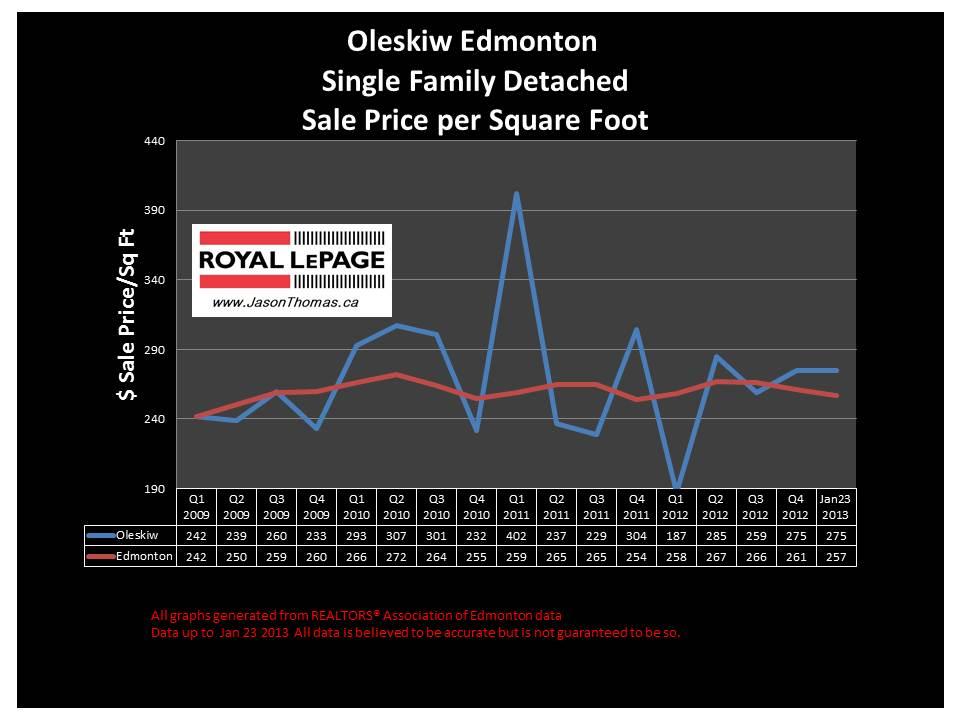 Oleskiw Home Sale Price Graph