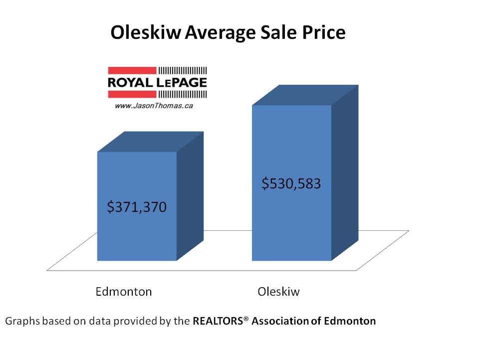 Oleskiw average sale price edmonton