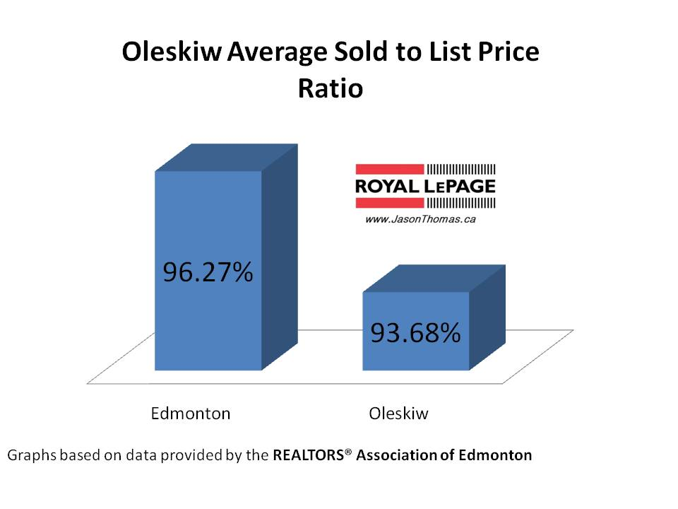 Oleskiw average sold to list price ratio Edmonton