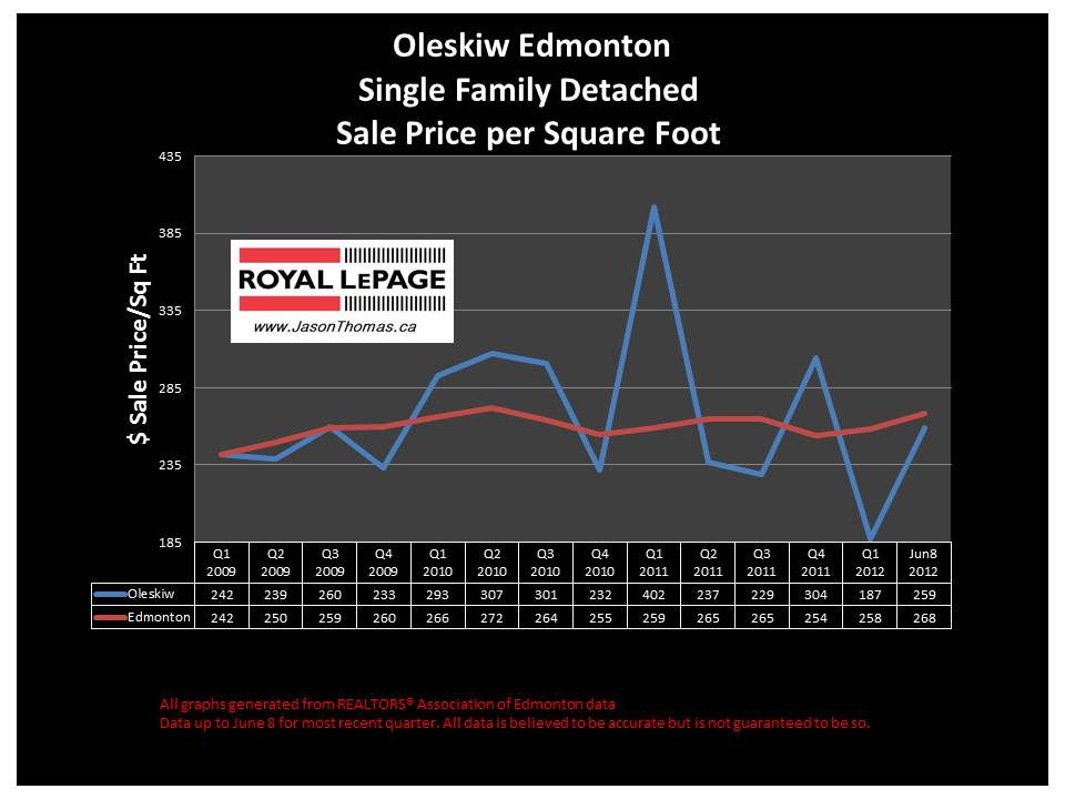 Oleskiw West Edmonton real estate average sale price graph
