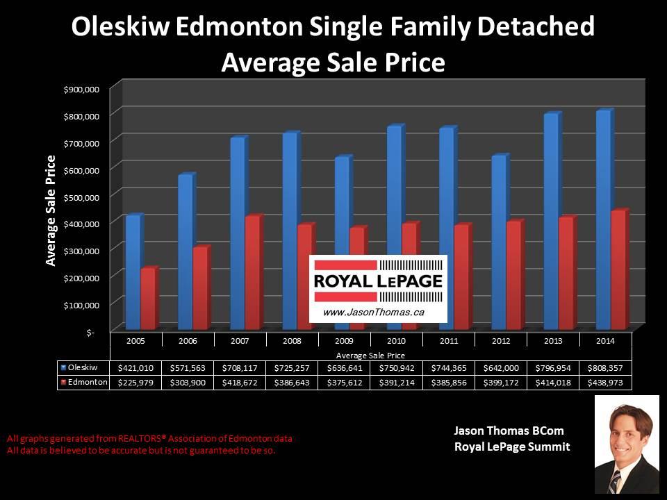 Oleskiw Homes for sale in Edmonton
