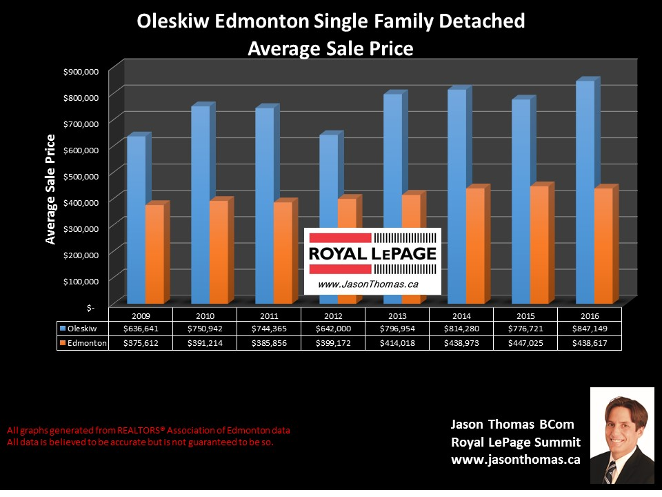 Oleskiw  Country Club home sale  price graph in west Edmonton