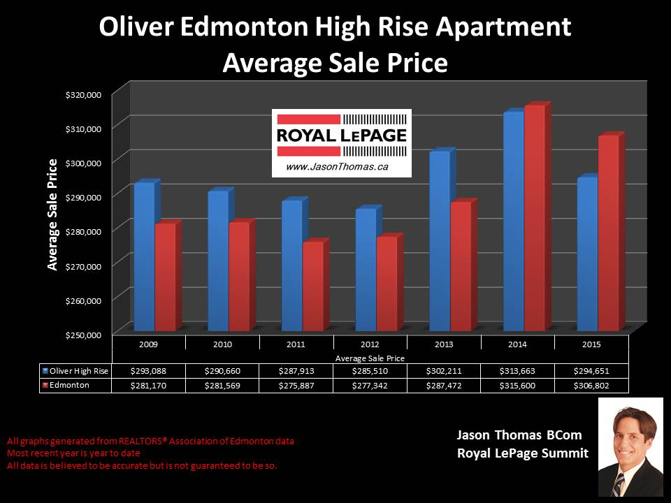 Oliver Edmonton condos selling prices graph