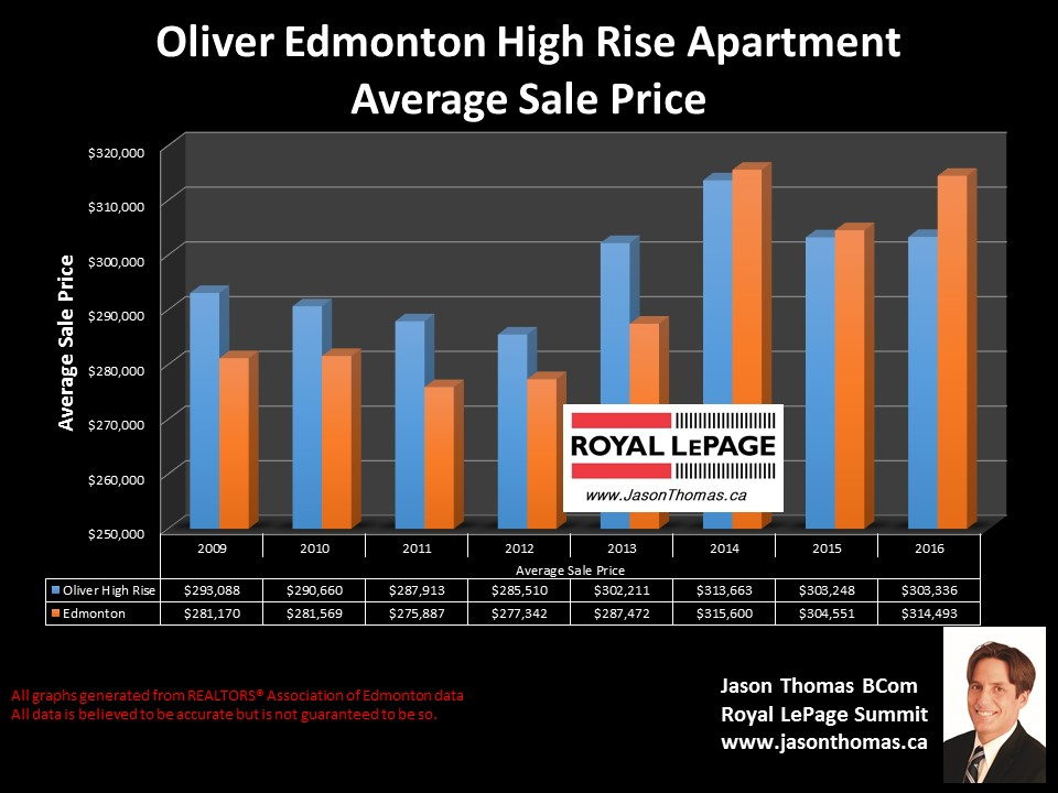 Oliver high rise apartment condos average sold price graph in Edmonton