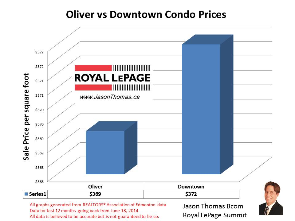 Oliver and Downtown Edmonton condo selling prices